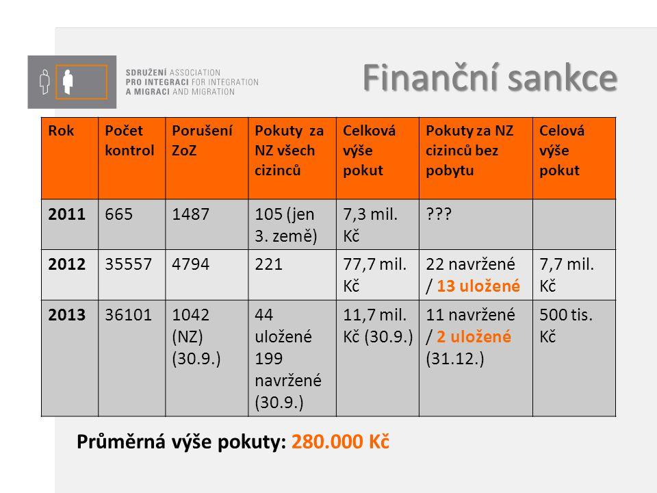 Finanční sankce Průměrná výše pokuty: 280.000 Kč 2011 665 1487