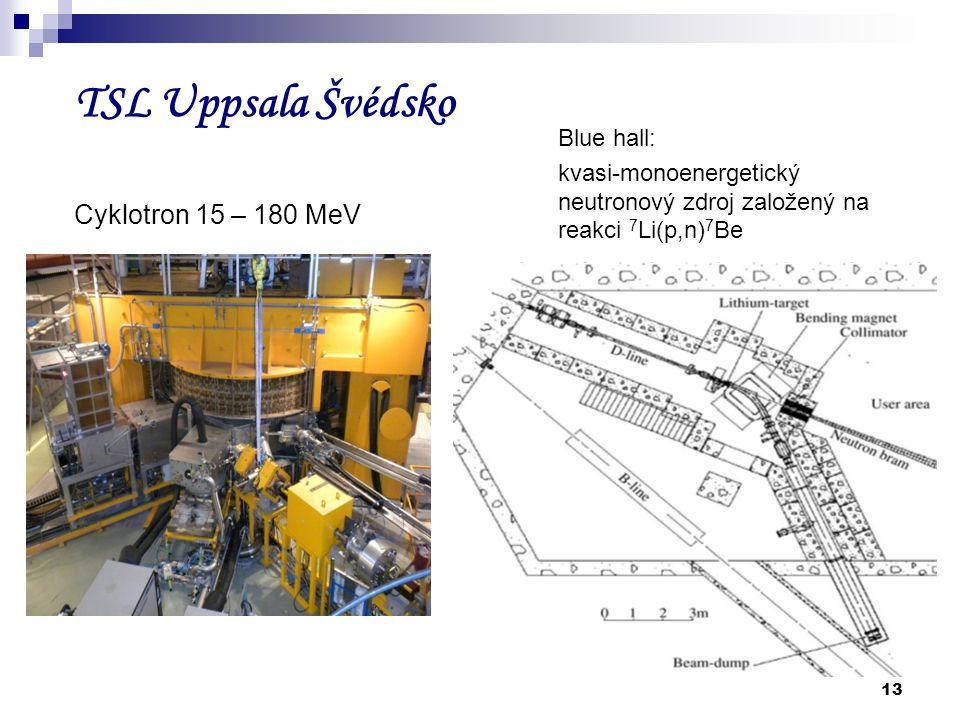 TSL Uppsala Švédsko Cyklotron 15 – 180 MeV Blue hall: