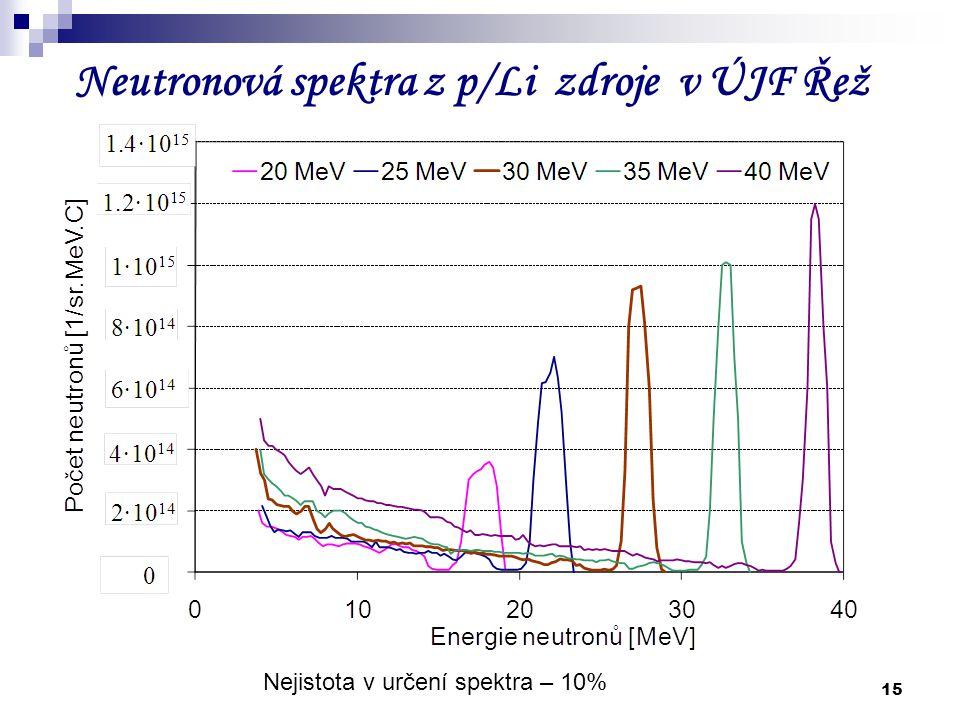 Neutronová spektra z p/Li zdroje v ÚJF Řež