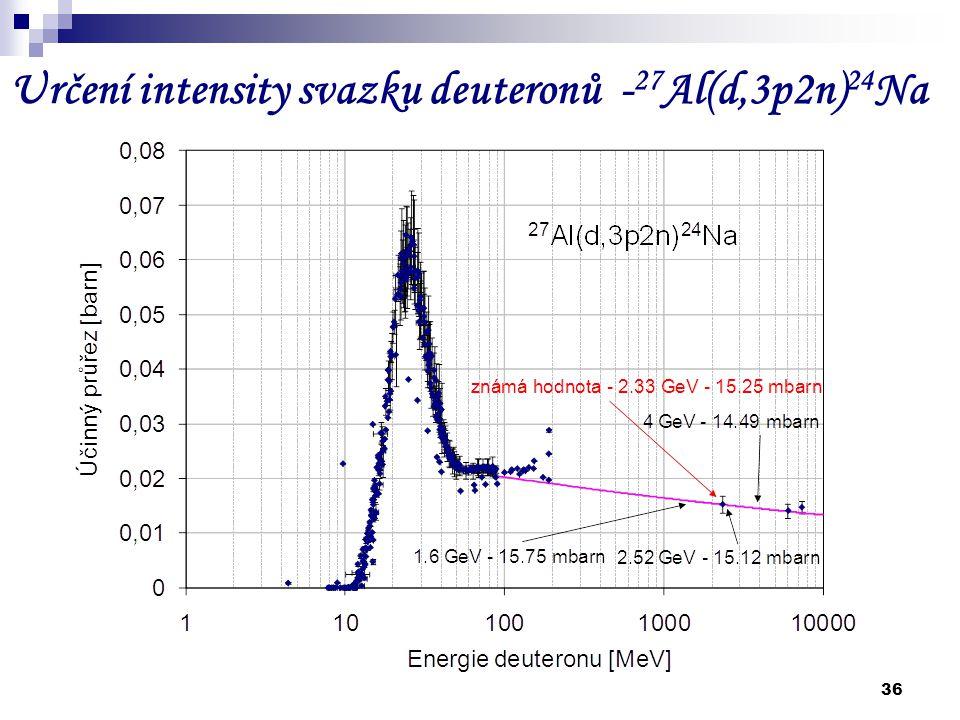 Určení intensity svazku deuteronů -27Al(d,3p2n)24Na