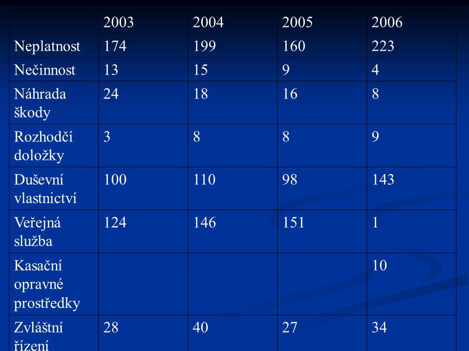2003 2004. 2005. 2006. Neplatnost. 174. 199. 160. 223. Nečinnost. 13. 15. 9. 4. Náhrada škody.