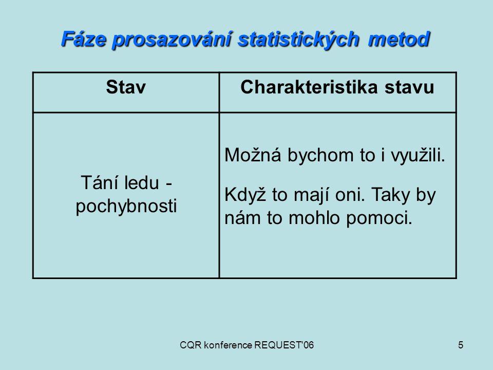 Fáze prosazování statistických metod