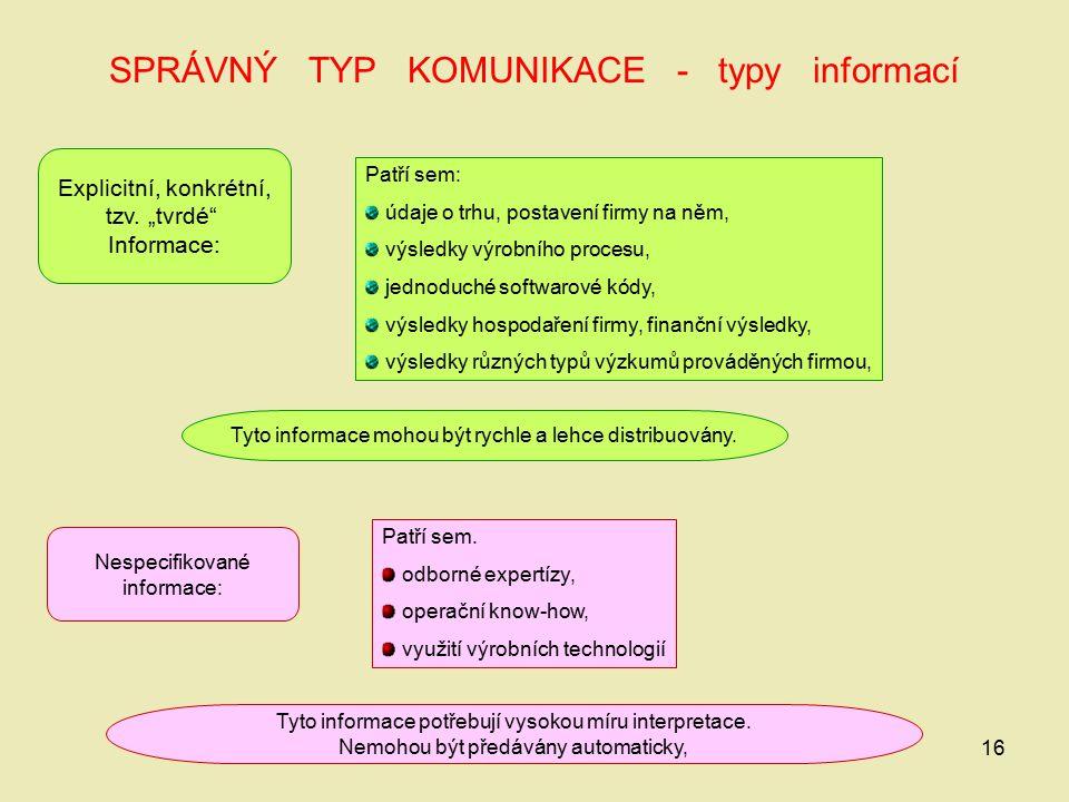 SPRÁVNÝ TYP KOMUNIKACE - typy informací