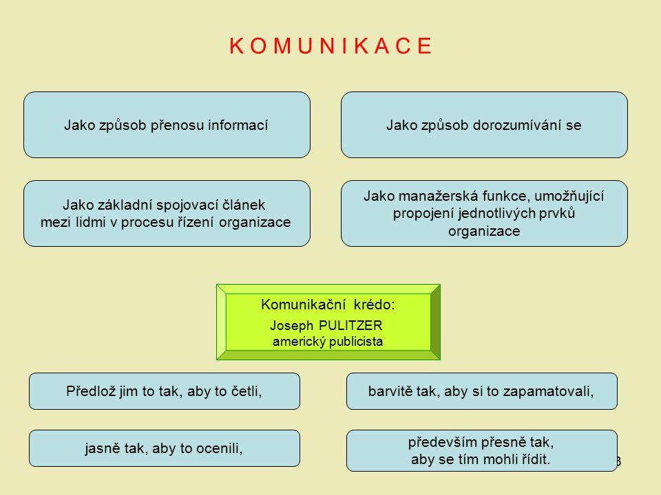 K O M U N I K A C E Jako způsob přenosu informací