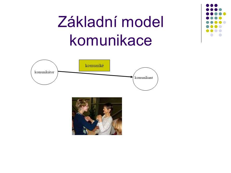 Základní model komunikace