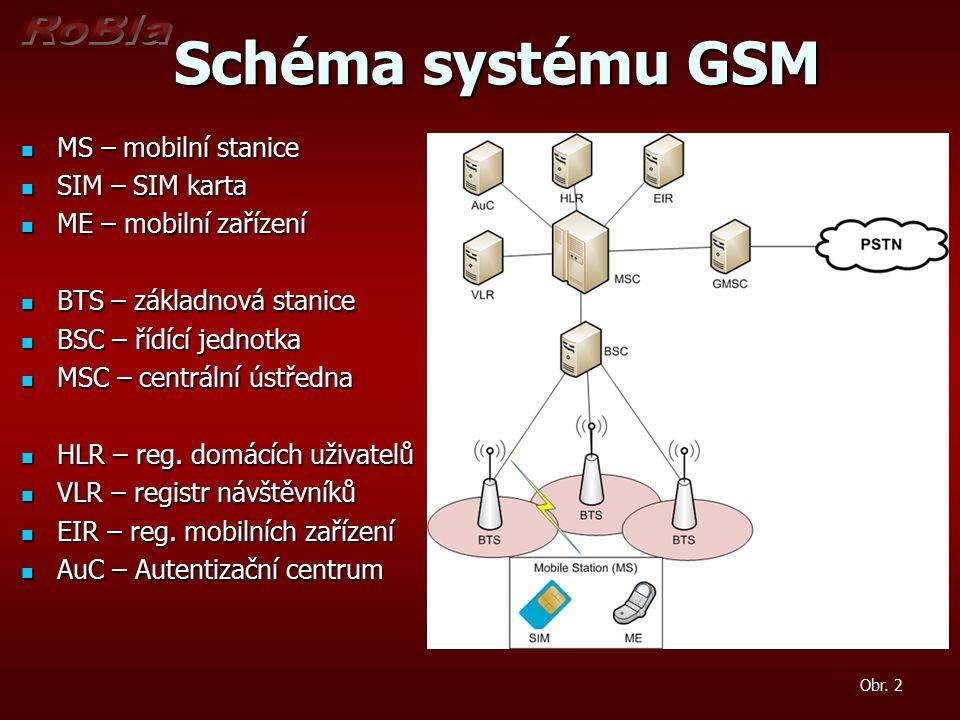 Schéma systému GSM MS – mobilní stanice SIM – SIM karta