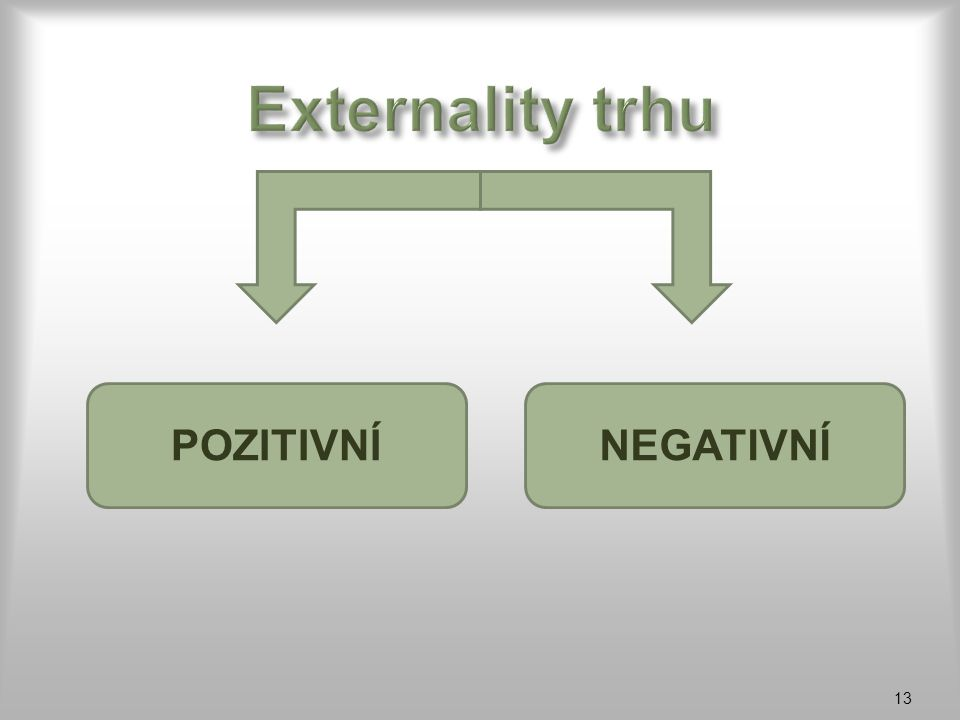 Externality trhu POZITIVNÍ NEGATIVNÍ