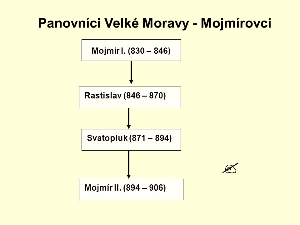 Panovníci Velké Moravy - Mojmírovci