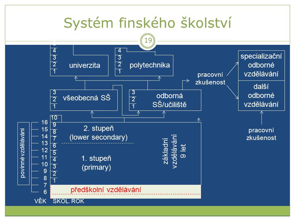 Systém finského školství