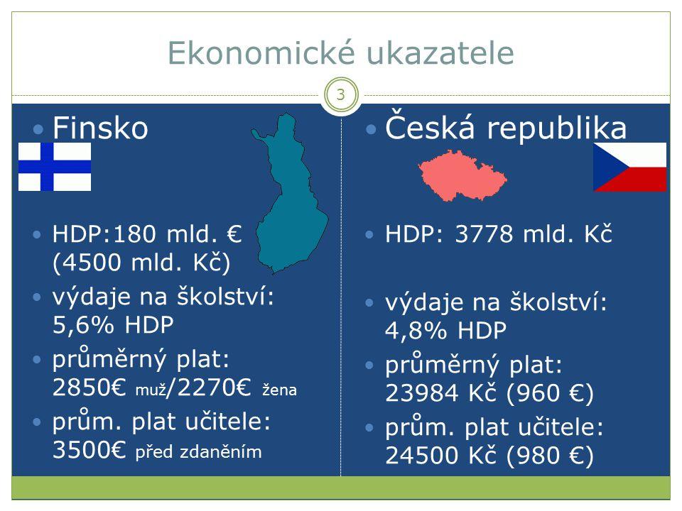 Ekonomické ukazatele Finsko Česká republika