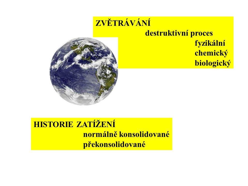 ZVĚTRÁVÁNÍ destruktivní proces. fyzikální. chemický. biologický. HISTORIE ZATÍŽENÍ. normálně konsolidované.