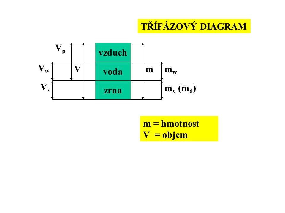 TŘÍFÁZOVÝ DIAGRAM Vp vzduch Vw V voda m mw Vs zrna ms (md) m = hmotnost V = objem
