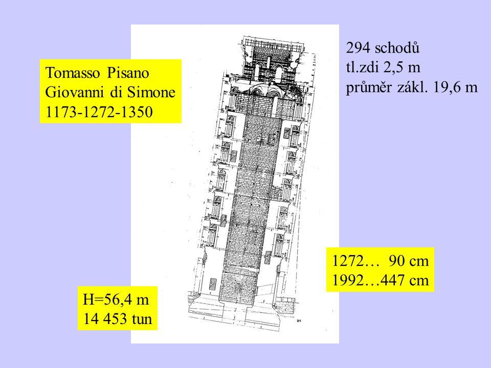 294 schodů tl.zdi 2,5 m. průměr zákl. 19,6 m. Tomasso Pisano. Giovanni di Simone. 1173-1272-1350.