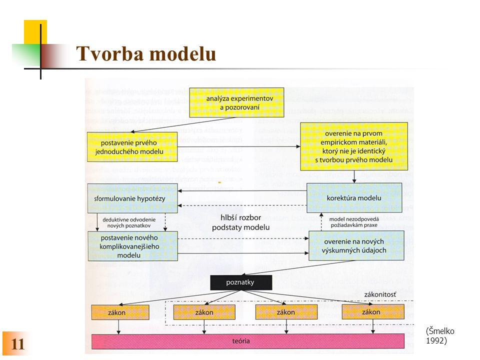 Tvorba modelu (Šmelko 1992)