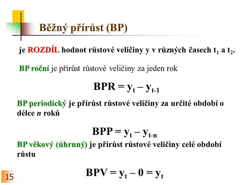 BPR = yt – yt-1 BPP = yt – yt-n BPV = yt – 0 = yt
