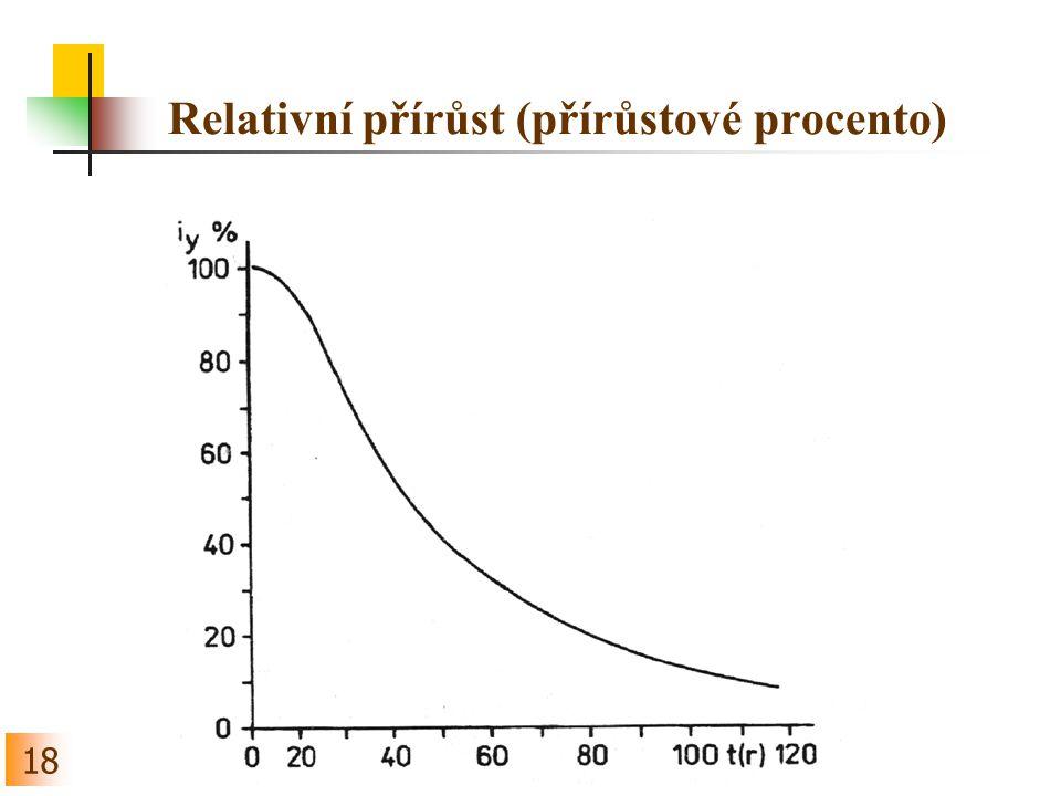 Relativní přírůst (přírůstové procento)