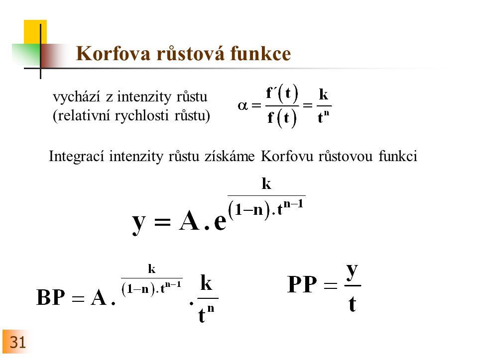 Korfova růstová funkce