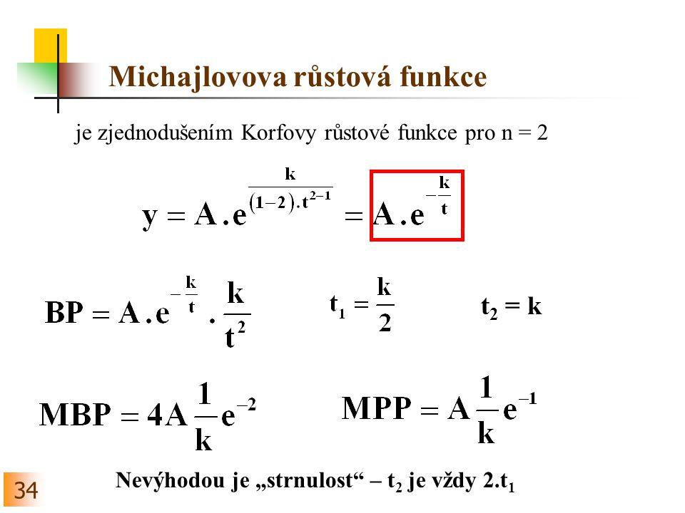 Michajlovova růstová funkce