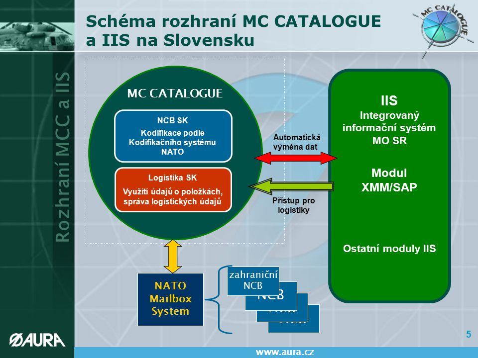 Schéma rozhraní MC CATALOGUE a IIS na Slovensku