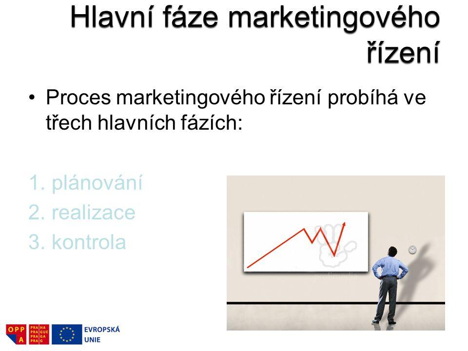 Hlavní fáze marketingového řízení