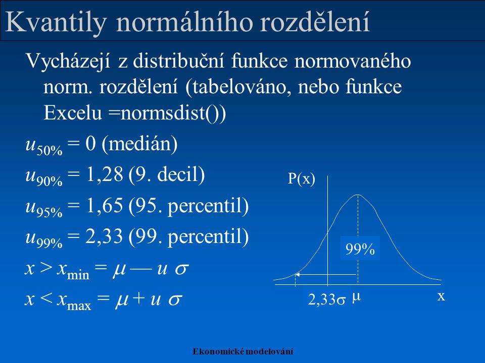 Kvantily normálního rozdělení