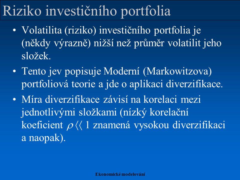 Riziko investičního portfolia