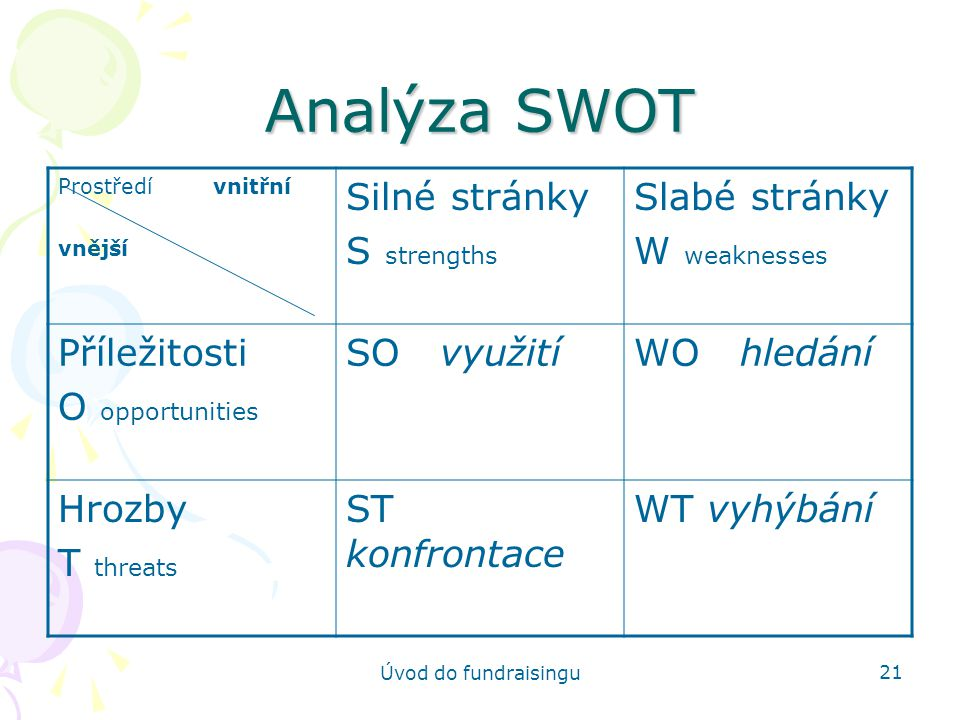 Analýza SWOT Silné stránky S strengths Slabé stránky W weaknesses