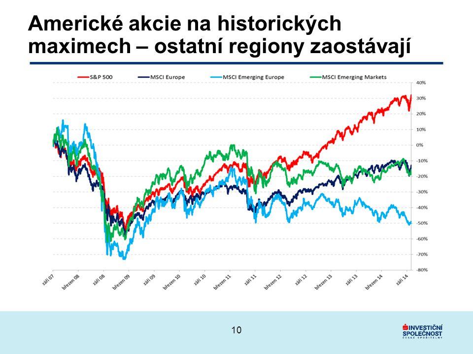 Americké akcie na historických maximech – ostatní regiony zaostávají