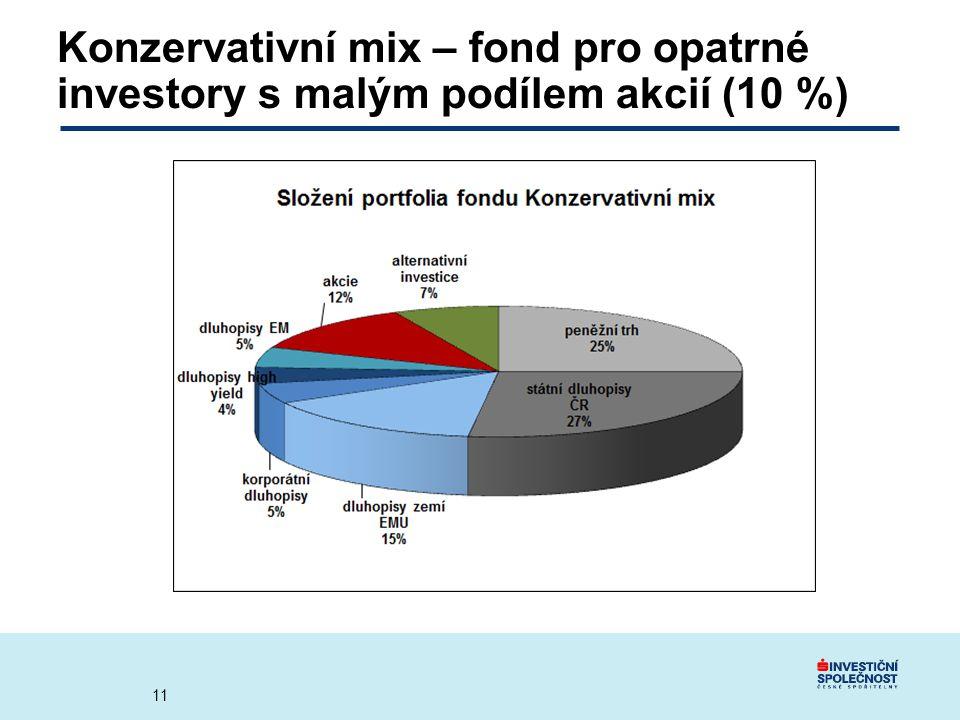 Konzervativní mix – fond pro opatrné investory s malým podílem akcií (10 %)