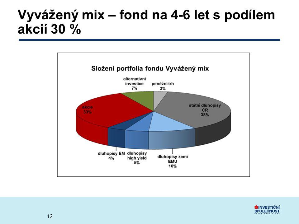 Vyvážený mix – fond na 4-6 let s podílem akcií 30 %