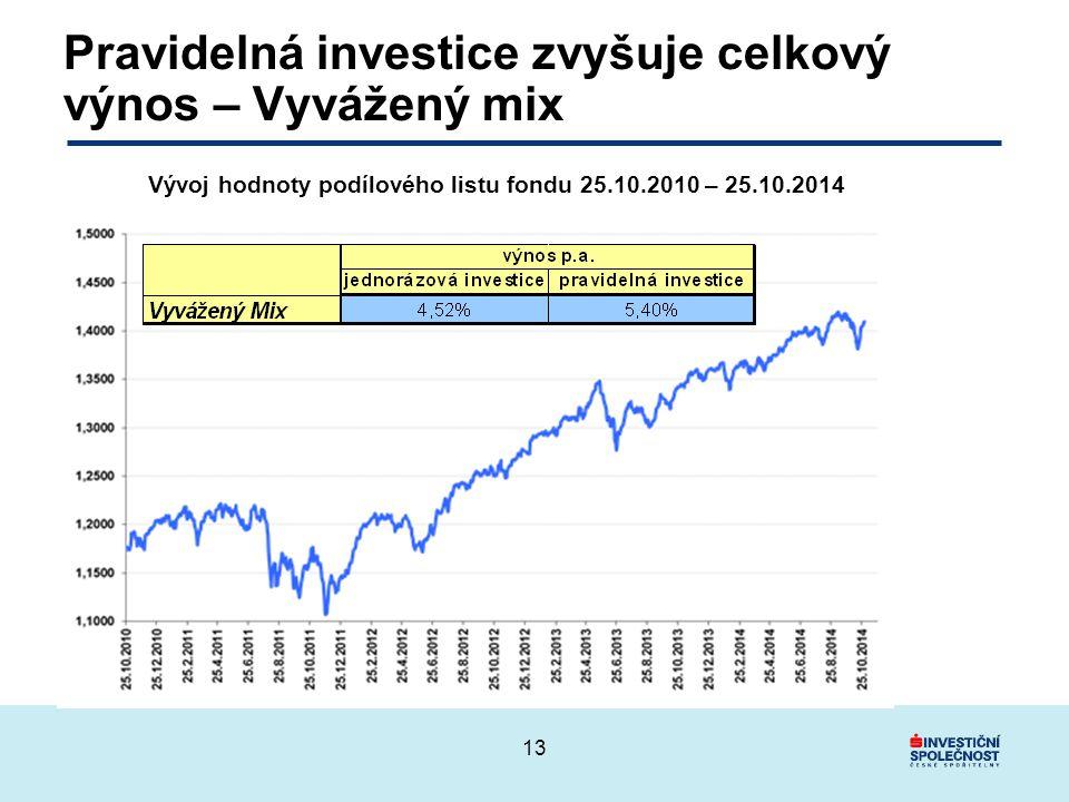 Pravidelná investice zvyšuje celkový výnos – Vyvážený mix