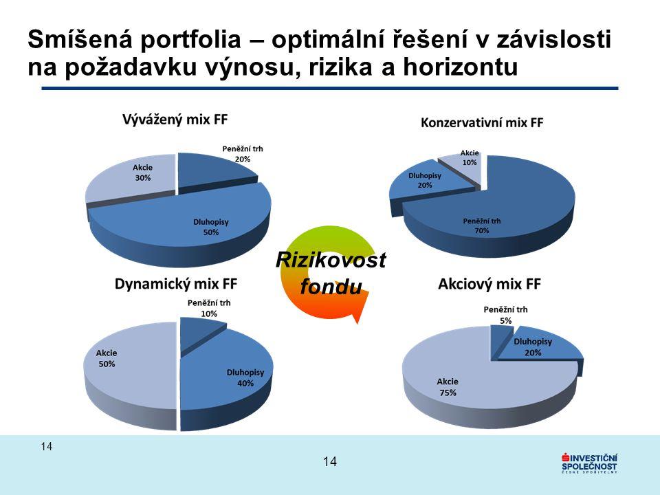 Smíšená portfolia – optimální řešení v závislosti na požadavku výnosu, rizika a horizontu