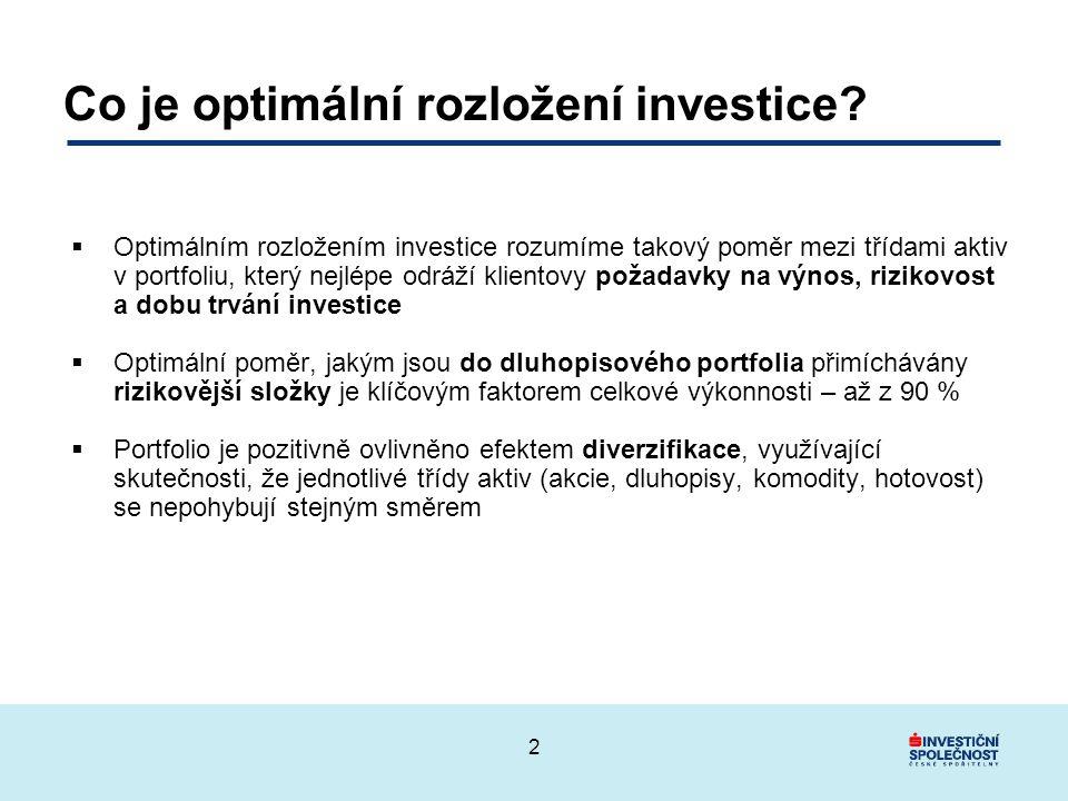 Co je optimální rozložení investice