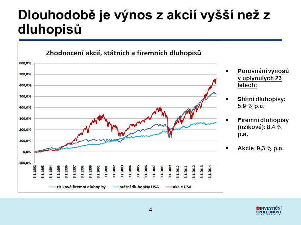 Dlouhodobě je výnos z akcií vyšší než z dluhopisů