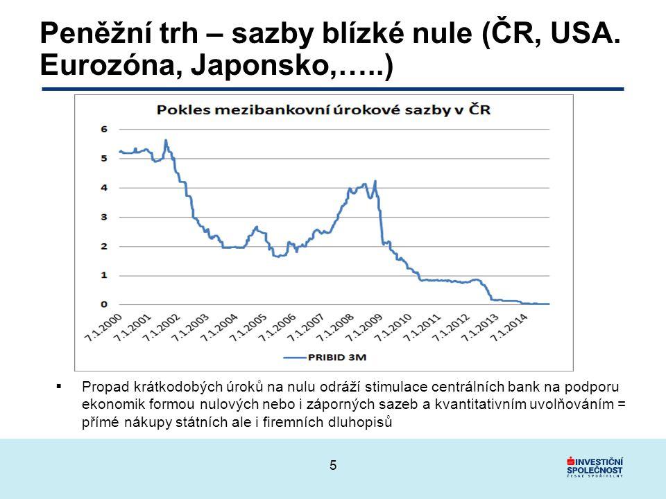 Peněžní trh – sazby blízké nule (ČR, USA. Eurozóna, Japonsko,…..)