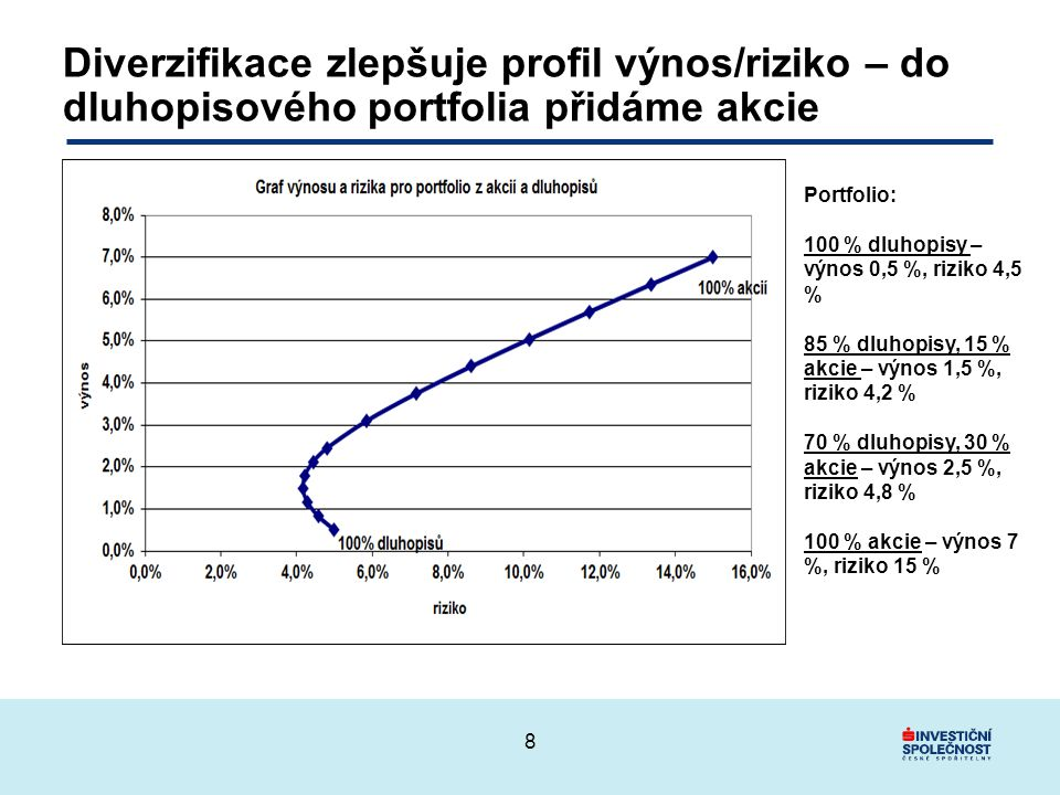 Diverzifikace zlepšuje profil výnos/riziko – do dluhopisového portfolia přidáme akcie