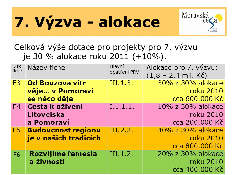 7. Výzva - alokace Celková výše dotace pro projekty pro 7. výzvu je 30 % alokace roku 2011 (+10%).