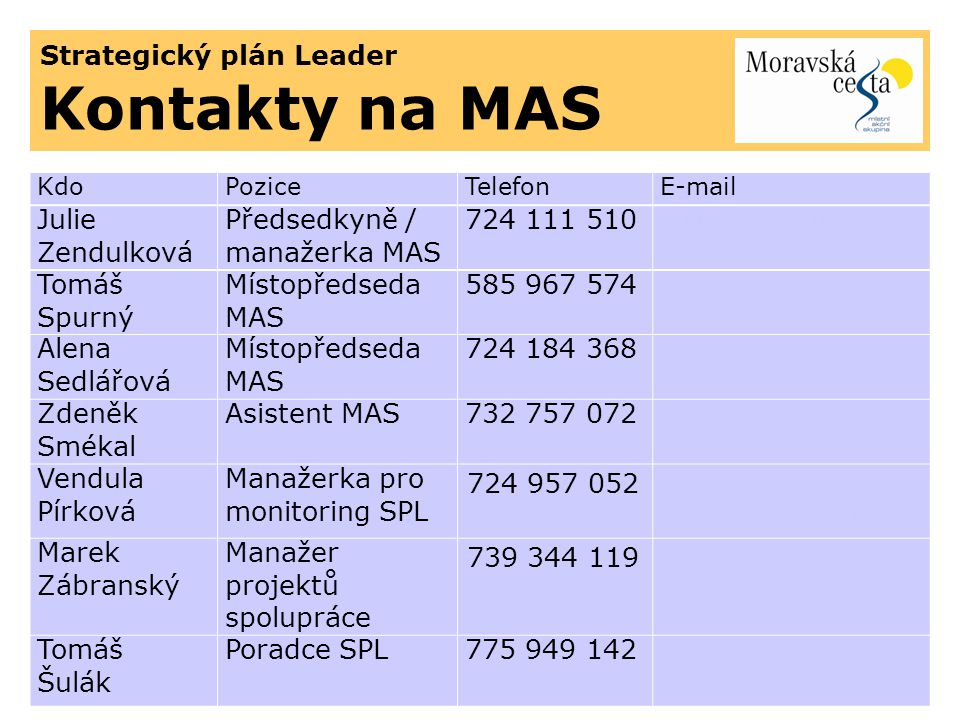 Strategický plán Leader Kontakty na MAS