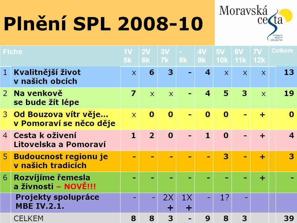 Plnění SPL 2008-10 2X 1X + 1 Fiche 1V 5k 2V 6k 3V 7k - 8k 4V 9k 5V