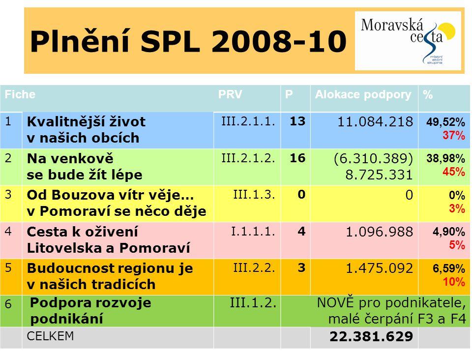 Plnění SPL 2008-10 Kvalitnější život v našich obcích 11.084.218