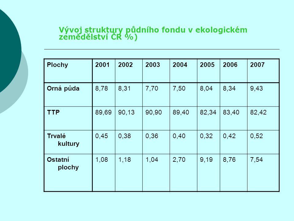 Vývoj struktury půdního fondu v ekologickém zemědělství ČR %)
