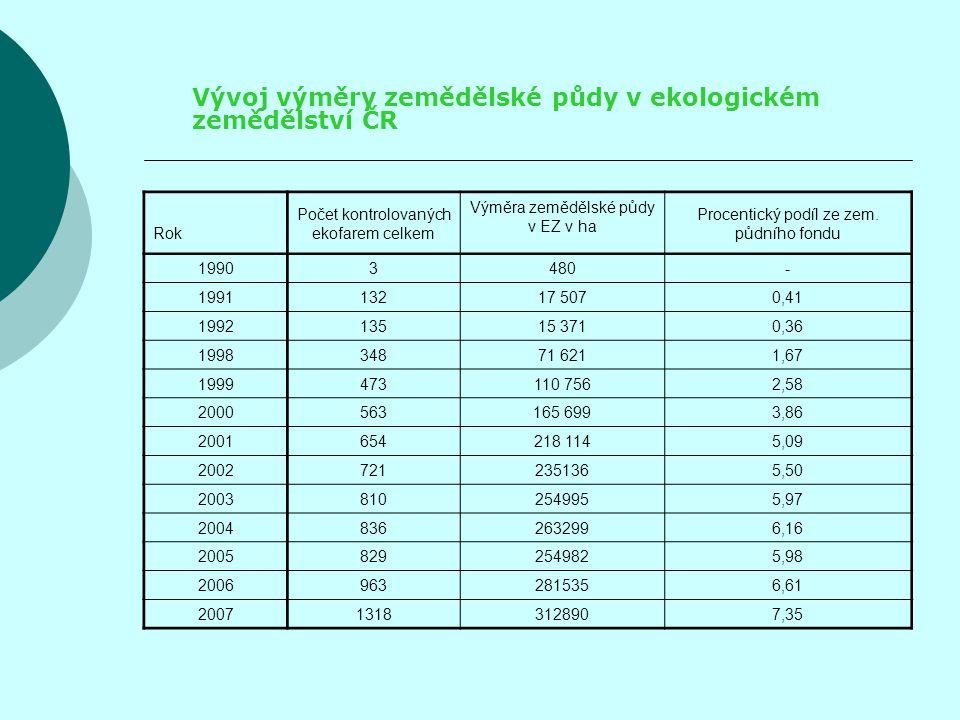 Vývoj výměry zemědělské půdy v ekologickém zemědělství ČR