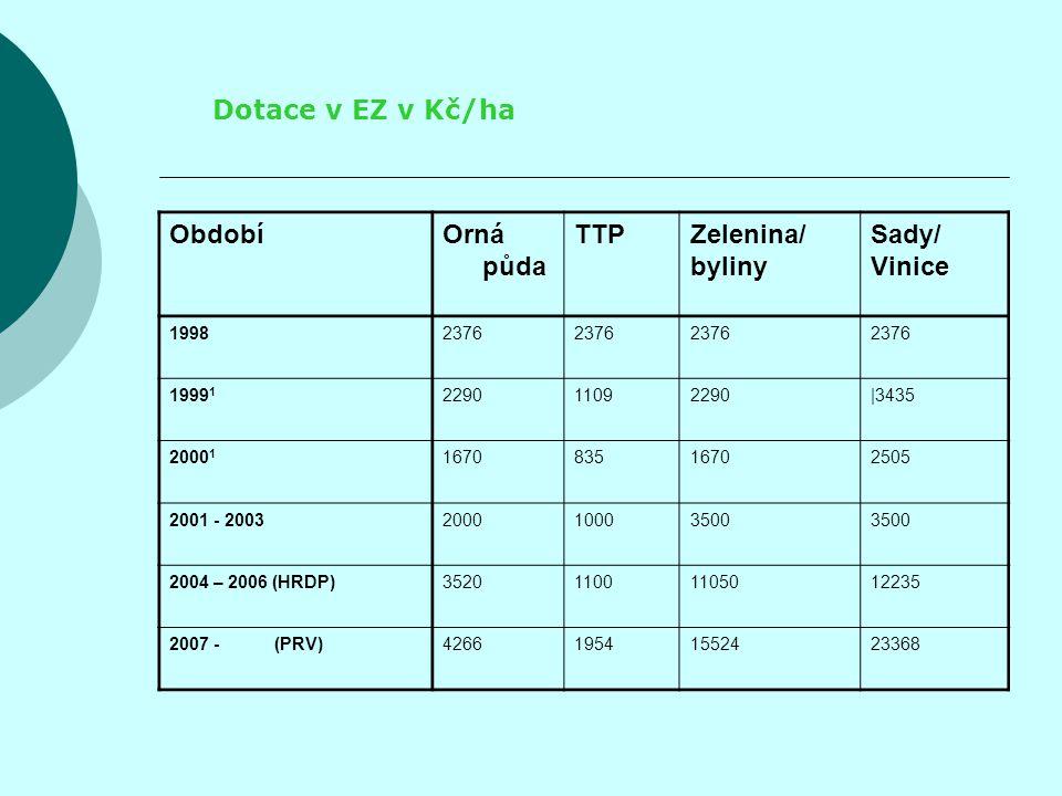 Dotace v EZ v Kč/ha Období Orná půda TTP Zelenina/ byliny Sady/ Vinice
