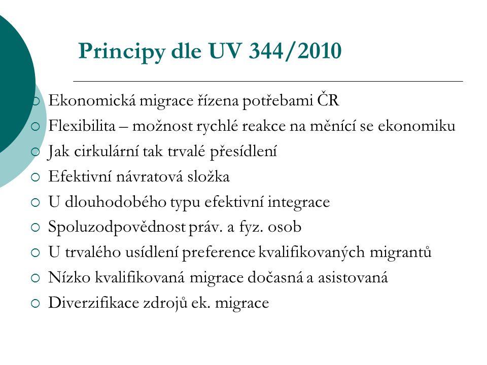 Principy dle UV 344/2010 Ekonomická migrace řízena potřebami ČR
