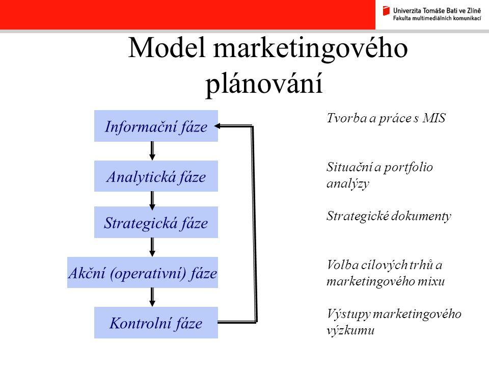 Model marketingového plánování