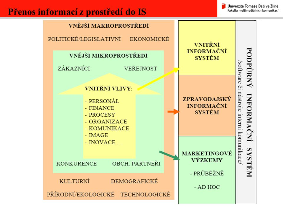Přenos informací z prostředí do IS