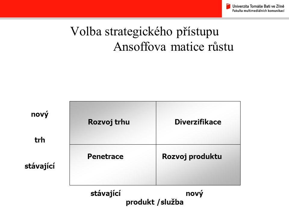 Volba strategického přístupu Ansoffova matice růstu