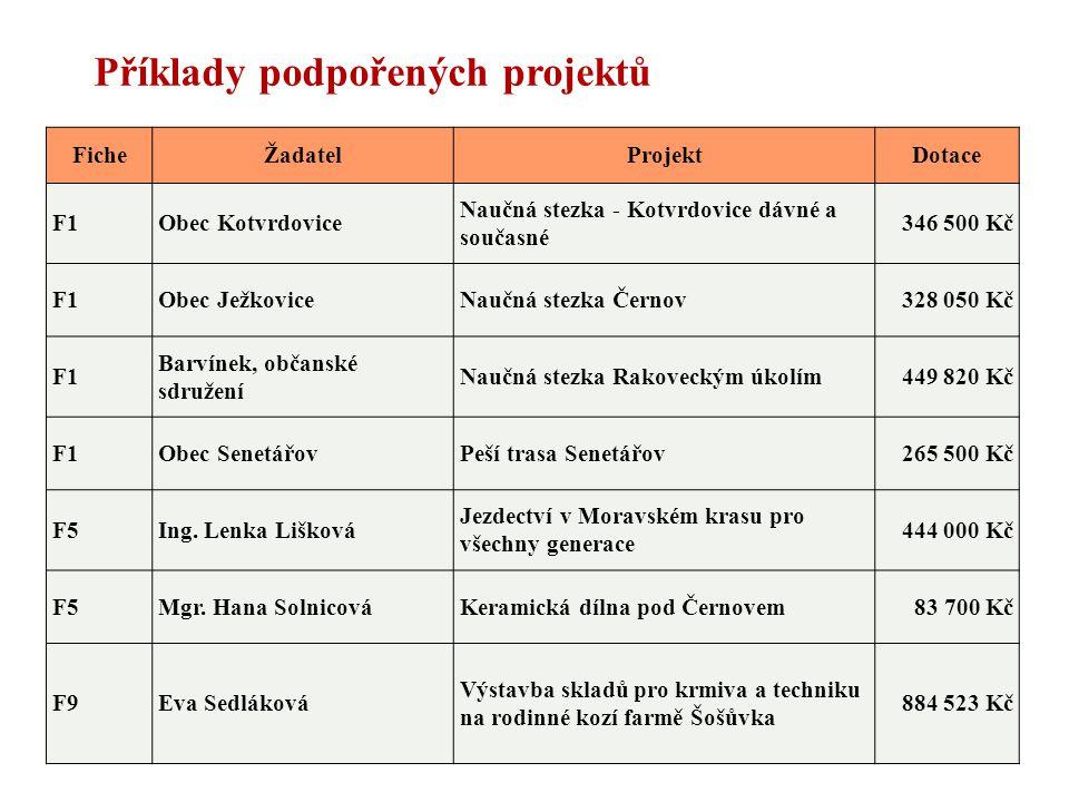 Příklady podpořených projektů