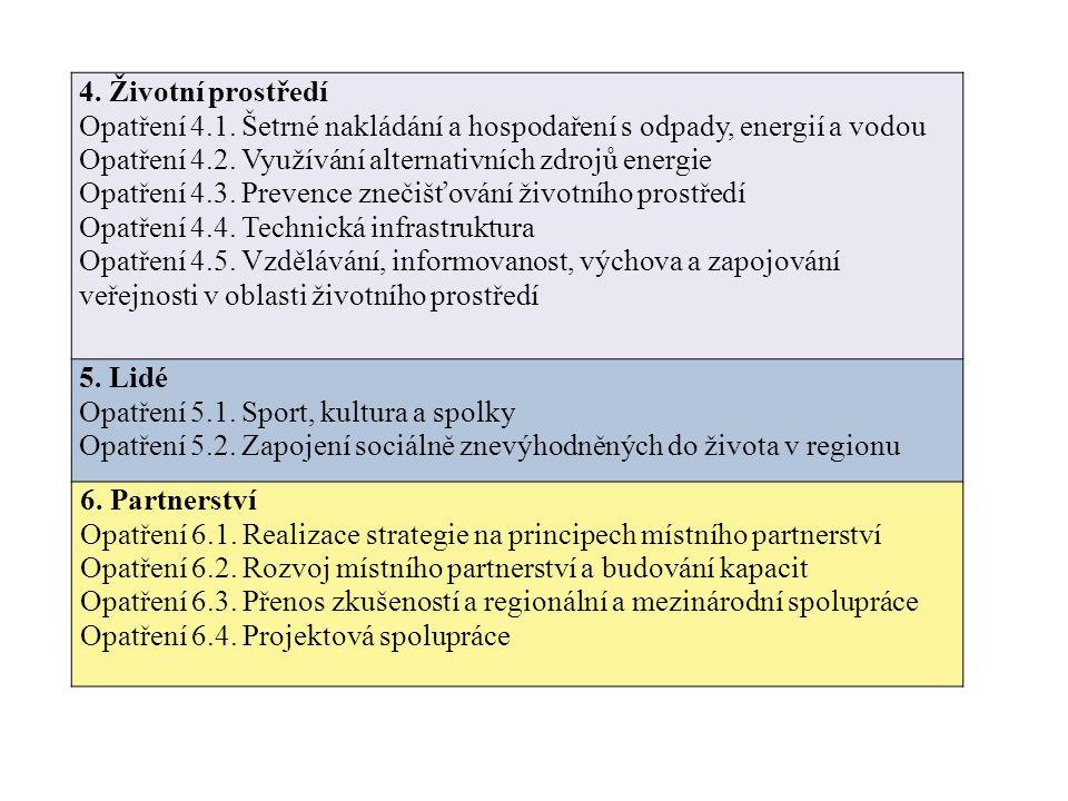 Opatření 4.1. Šetrné nakládání a hospodaření s odpady, energií a vodou