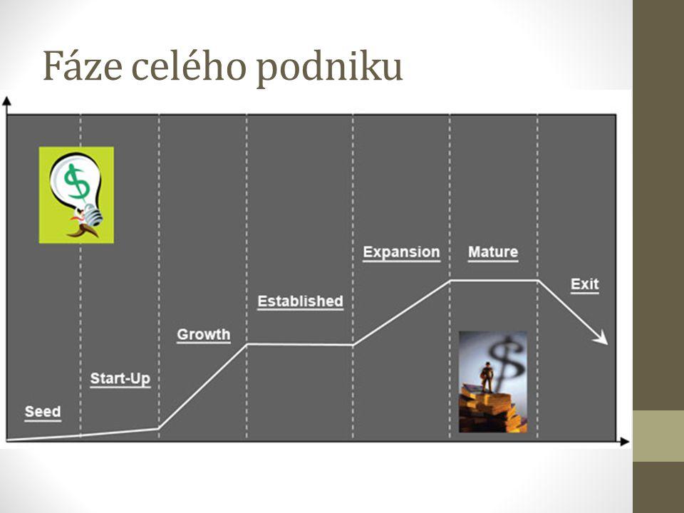 Fáze celého podniku
